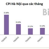 CPI Hà Nội tháng 8 tăng 0,17% do nhiều mặt hàng tăng giá