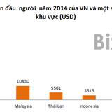 <span class='bizdaily'>BizDAILY</span> : Thu nhập người Việt chỉ bằng người Thái cách đây 20 năm
