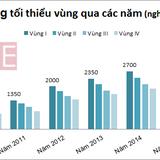 <span class='bizdaily'>BizDAILY</span> : Lương tối thiểu Việt Nam thấp gần nhất trong khu vực