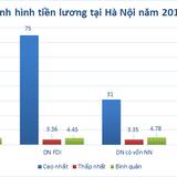 Hà Nội: Doanh nghiệp trả lương cao nhất 75 triệu đồng/tháng