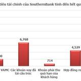 """HSC: SouthernBank có 4 rủi ro chính trước khi """"về một nhà"""" với Sacombank"""