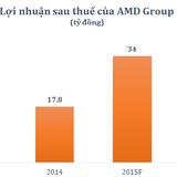 Cổ phiếu AMD tăng 36% sau 2 ngày chào sàn
