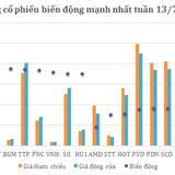 [Cổ phiếu nổi bật tuần] Cổ tức cao không đủ cứu PVD thoát đà giảm giá