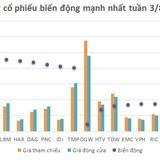 [Cổ phiếu nổi bật tuần] DGW không thể lặp lại kịch bản của MWG