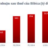 Bibica chỉ lãi 5 tỷ đồng trong quý II/2015