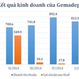 Gemadept đã hoàn thành 75% kế hoạch lợi nhuận năm