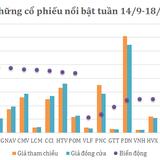[Cổ phiếu nổi bật tuần] BID - cú sốc đến từ quỹ ngoại