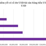 """Doanh nghiệp 24h: Những """"ông lớn"""" đang ôm hàng trăm triệu USD"""