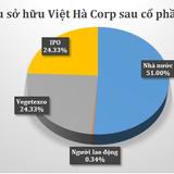 """Vì đâu """"bầu"""" Hiển vung tiền mua cổ phần Bia Việt Hà?"""