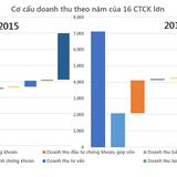 """[Chart] Toàn cảnh lỗ lãi của các """"ông lớn"""" chứng khoán năm 2015"""