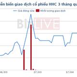 """Chi hàng trăm tỷ """"lướt sóng"""" cổ phiếu HHC, không những lỗ gần 40 tỷ mà còn lĩnh án phạt"""