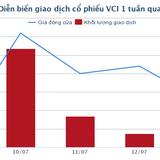 Nhóm Dragon Capital trở thành cổ đông lớn của Chứng khoán Bản Việt