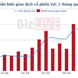 HDBank dự chi gần 350 tỷ mua vào 2,5 triệu cổ phiếu Vietjet Air