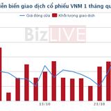 SCIC công bố bán 3,33% Vinamilk với giá khởi điểm 150.000 đồng/cổ phiếu