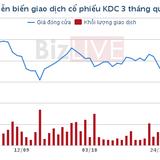 KIDO sắp phát hành 1.000 tỷ đồng trái phiếu trong quý IV