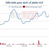 VCF: Masan Beverage đã tăng sở hữu lên 68,5%