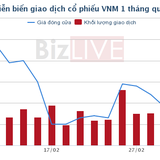VNM: F&N Dairy Investment chỉ mua được 4,1 triệu cổ phiếu