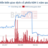 KDH: Thị giá cao nhất trong nửa năm, nhóm Vina Capital đăng ký bán gần 3 triệu cổ phiếu