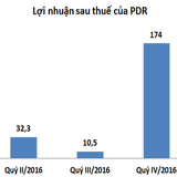 PDR: Lợi nhuận sau thuế đạt 45 tỷ, tăng 77,5%