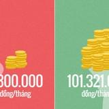 [Infographic] Vì sao lương hưu chênh lệch tới 100 triệu đồng?