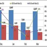 Xe lắp ráp tăng mạnh, nhập khẩu nguyên chiếc giảm