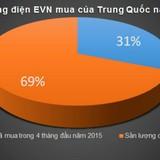 Mua điện Trung Quốc giá cao: Khả năng dự báo của EVN có vấn đề?