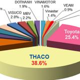 """Thaco tiếp tục """"qua mặt"""" Toyota dẫn đầu thị trường"""