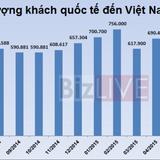 Khách du lịch Trung Quốc, Nga đến Việt Nam giảm mạnh