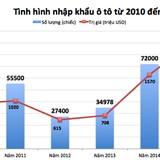 Thị trường 24h: Ô tô nhập khẩu tăng hai lần sau 5 năm