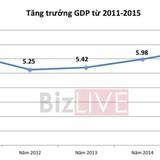 GDP 2015 tăng 6,68%, mạnh nhất sau 5 năm