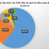 TP. HCM thu hút hơn 3 tỷ USD vốn FDI