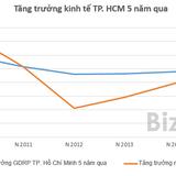 Năm 2016 bất động sản TP. Hồ Chí Minh sẽ bùng nổ?
