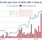 Tae Kwang hoàn tất đàm phán mua lại 51% vốn GMD giá 444 triệu USD?