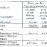 KDH: Nhóm Vietnam Enterprise Investments đã mua gần 3 triệu cp