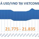 Sáng 15/7, ngân hàng Việt giữ nguyên tỷ giá USD bất chấp đồng bạc xanh đang yếu đi