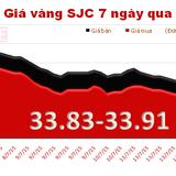Giá vàng lao dốc mạnh, chính thức mất mốc 34 triệu đồng