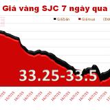Giá vàng SJC quay đầu hồi phục ngoạn mục