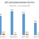 Quý II/2015, PVS báo lãi hơn 610 tỷ đồng