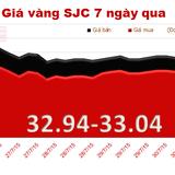 Giá vàng quay đầu giảm, chênh lệch với thế giới lên tới 4,41 triệu đồng/lượng