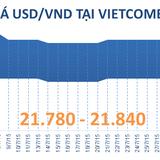 Sáng 1/8: Techcombank liên tục giảm giá USD