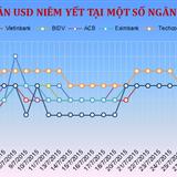 Sáng 3/8: Techcombank bất ngờ tăng mạnh giá bán USD