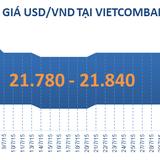 """Sáng 4/8: Tỷ giá USD/VND """"bất động"""" dù đồng bạc xanh mấp mé đỉnh cao 1 tuần"""