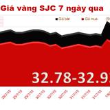 Giá vàng lại trượt giảm thê thảm, mất mốc 33 triệu đồng/lượng