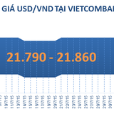 Sáng 5/8: Vietcombank bất ngờ điều chỉnh tỷ giá tăng 20 đồng