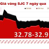Giá vàng SJC trượt giảm theo đà thế giới