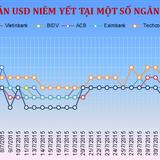Sáng 10/8: Techcombank giảm giá bán USD