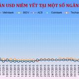 Sáng 12/8: Tỷ giá tăng vọt sau quyết định bất ngờ của Ngân hàng Nhà nước