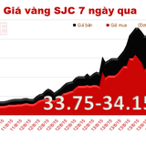 """Giá vàng SJC """"hạ nhiệt"""" sau chuỗi ngày tăng nóng"""
