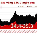 """Giá vàng SJC """"nhảy vọt"""" trên 35 triệu đồng/lượng, tỷ giá áp sát trần"""