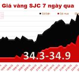 Giá vàng SJC đột ngột giảm mạnh, mất mốc 35 triệu đồng/lượng